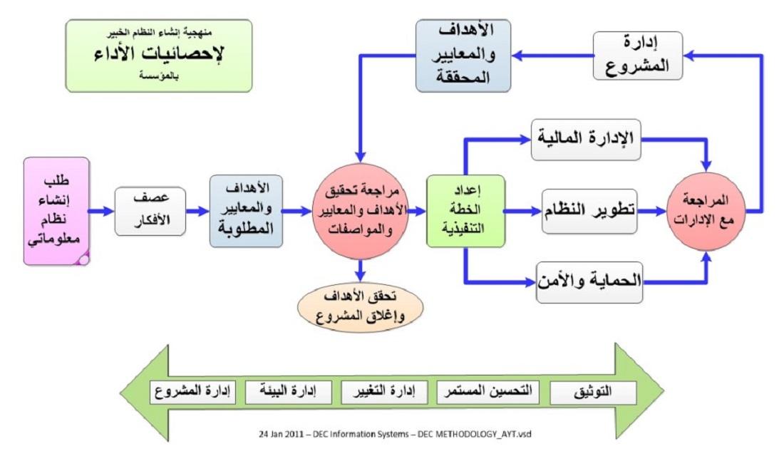 تحليل النظم